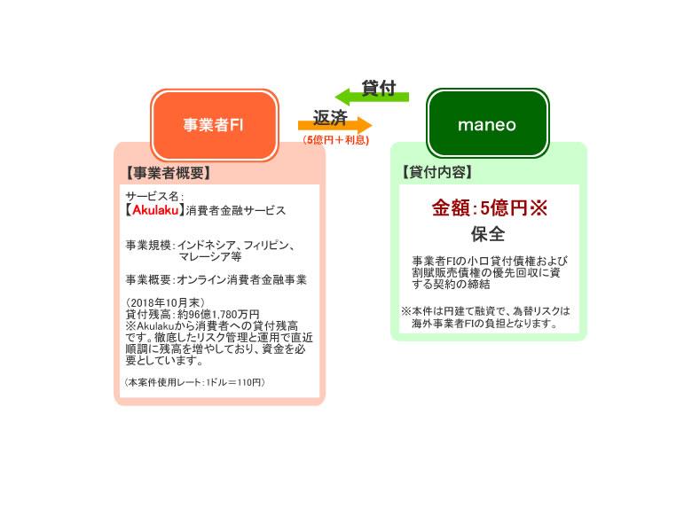 ソーシャルレンディング | maneo(マネオ) | 「Akulakuセレクト